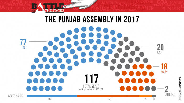 Party Seating 2017 Punjab