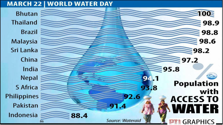 World Water Day 2017: 63 million in India do not have access to clean water
