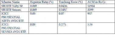 index ETF