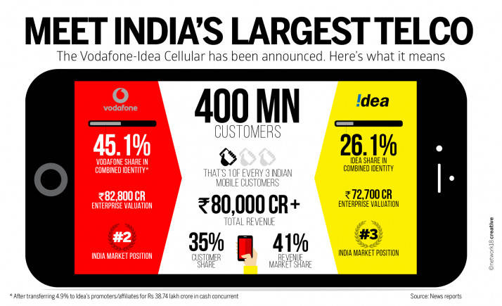 Sebi looking at open offer angle in Idea-Vodafone deal
