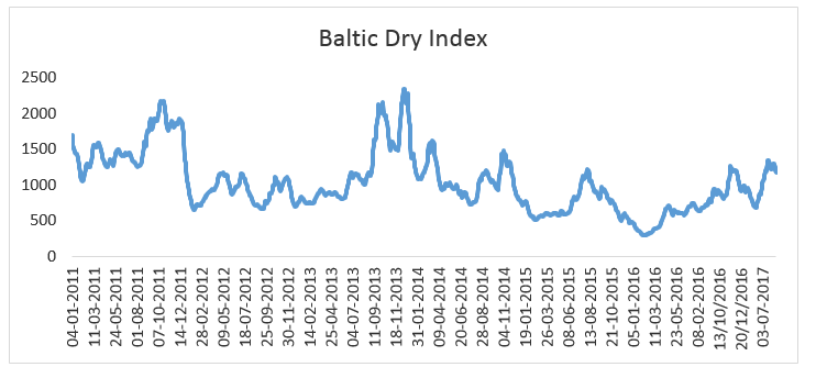 Baltic sea dry index : Lenscrafters online bill payment
