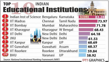 IISc ranked best educational institution by HRD ministry