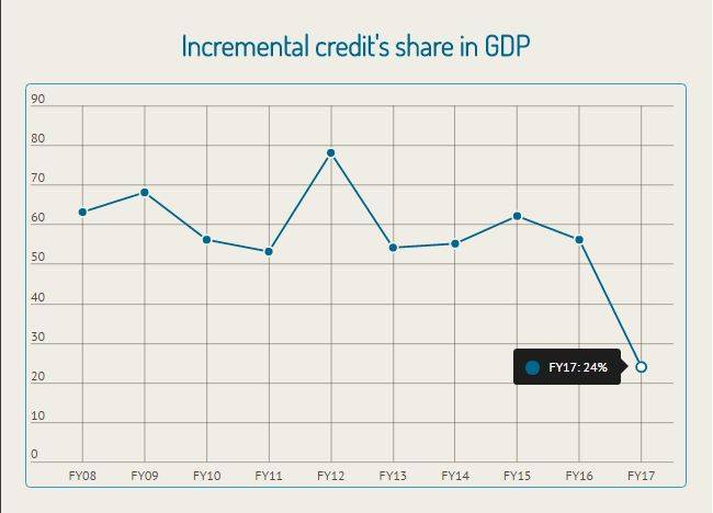 Incremental_GDP_Apr182017