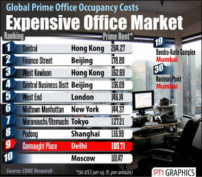 Connaught Place world's 9th most costly office location: CBRE