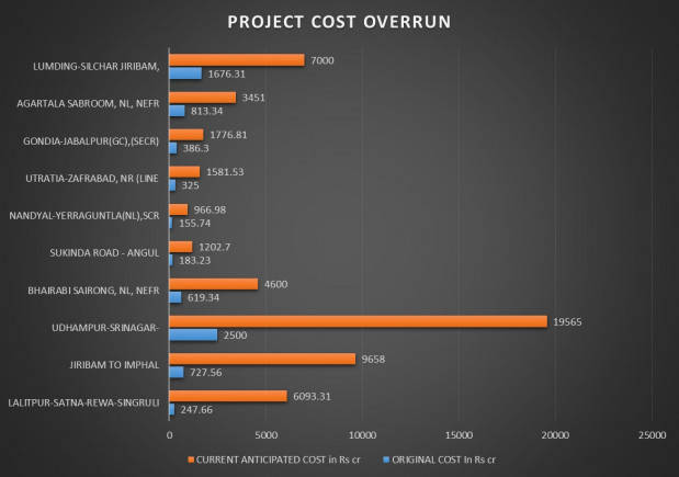 project delays 4 revised