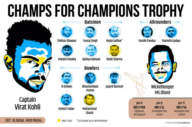 BCCI announces Virat Kohli-led Indian team for Champions Trophy 2017