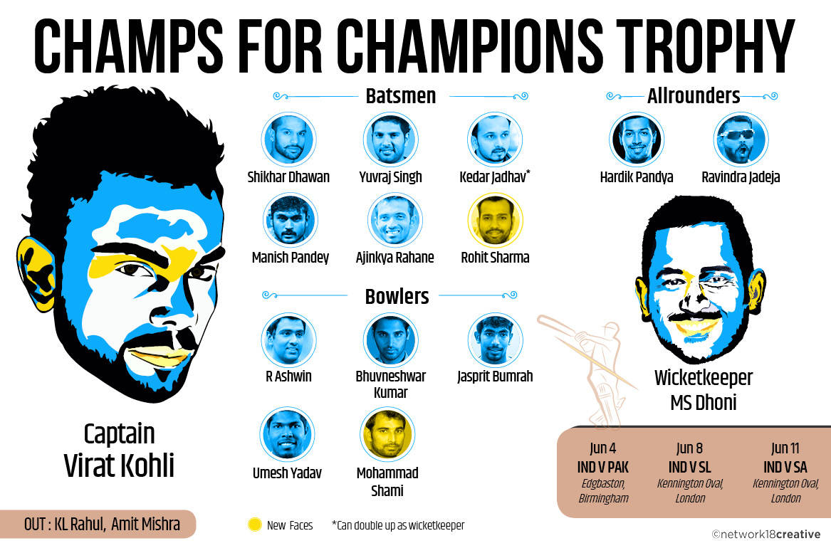 ICC Champions Trophy: Raina, Gambhir dropped again as Rohit, Shami make cut