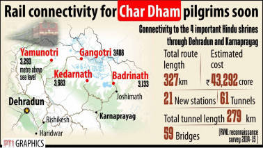 Rail connectivity for Char Dham pilgrims soon