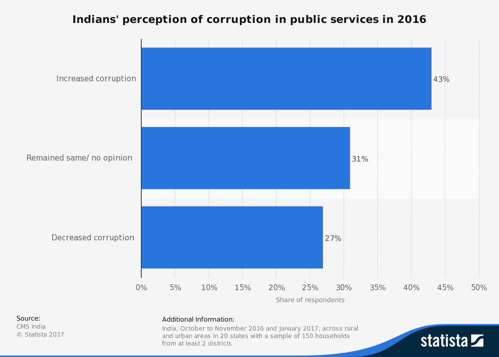 statistic_id702802_perception-of-corruption-in-public-services-among-indians-2016