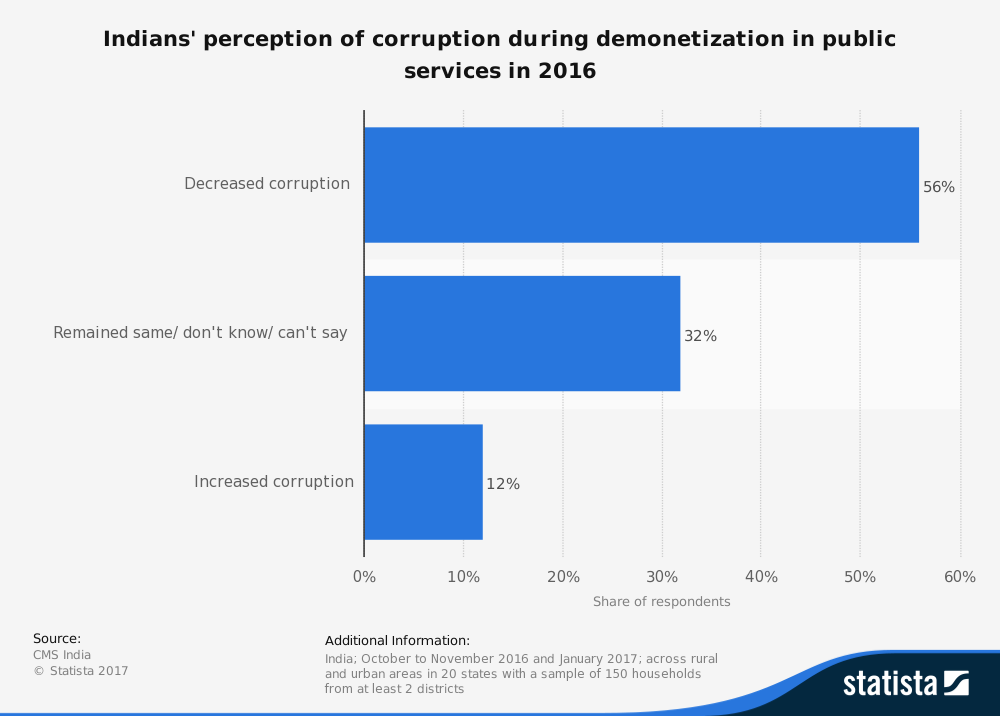 statistic_id702817_perception-of-corruption-during-demonetization-in-india-2016
