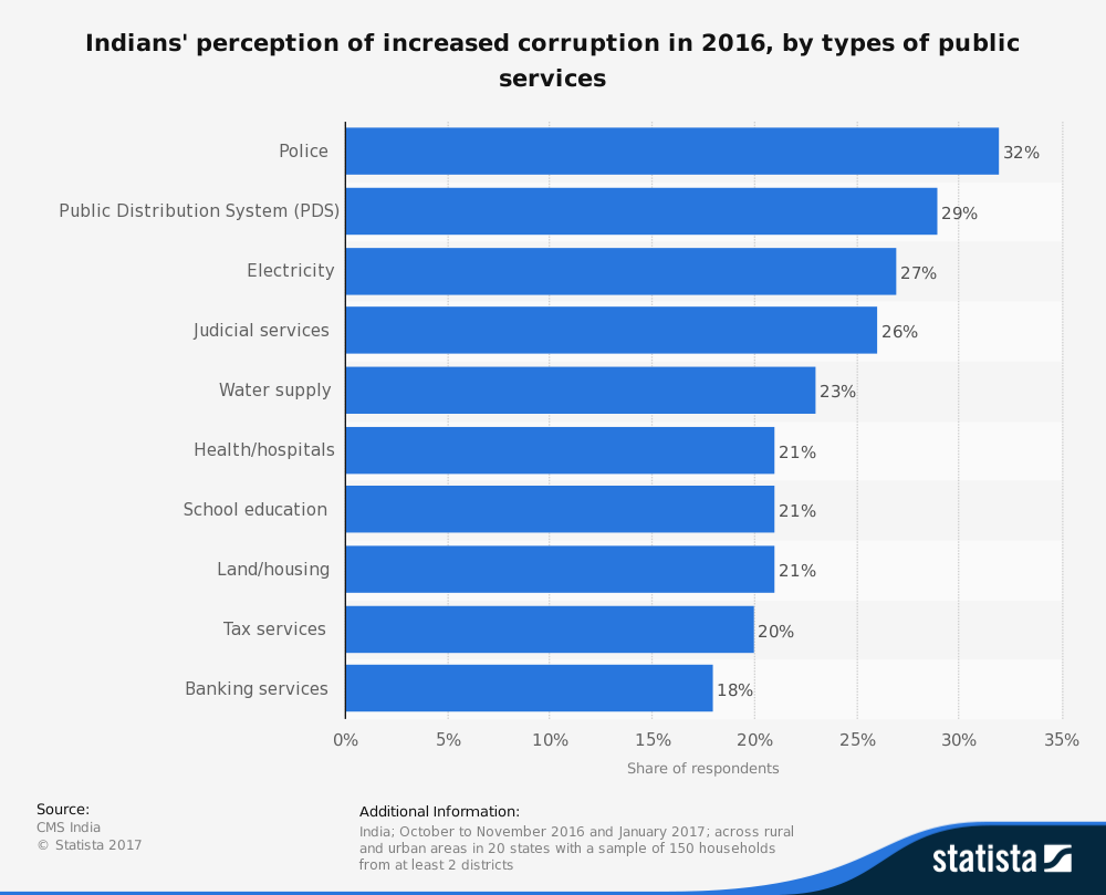 statistic_id702837_perception-of-increased-corruption-among-indians----by-public-services-2016