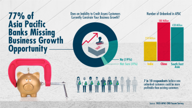 77% of APAC banks say inability to rate the risk of unbanked consumers limits biz growth