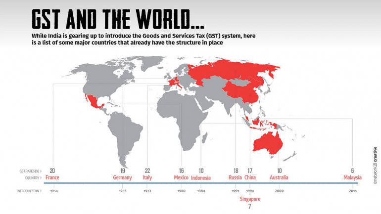 GST_world