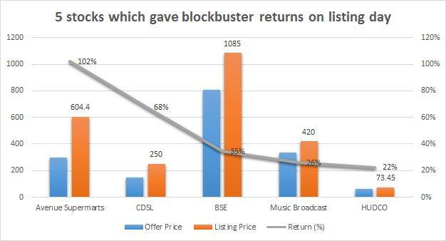 CDSL shares surge 68% on listing after blockbuster IPO