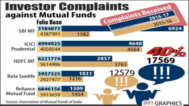 Investors' complaints against MFs up 40% to 17,569 in FY'17