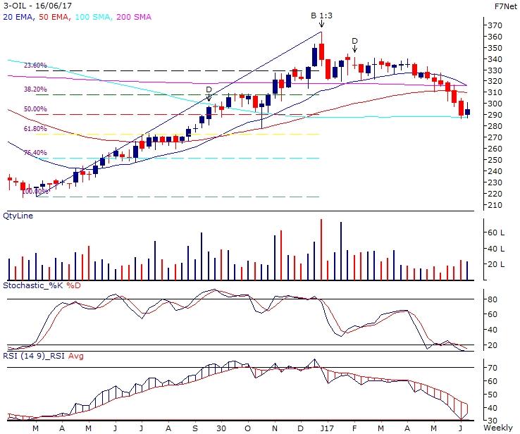 Oil India-Rsec