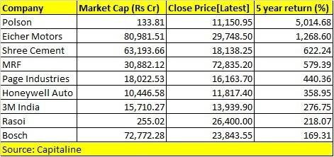 9 stocks which cost Rs 10K-70K a share gave up to 5,000% return in