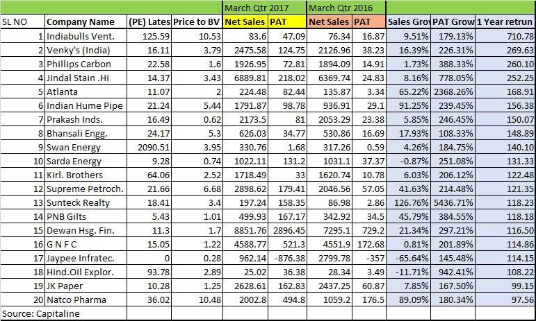Top 20 multibagger stocks which rose over up to 700% and