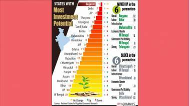 Gujarat retains top slot with most investment potential