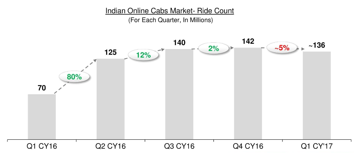 Ola, Uber growth screeches to a halt: Are Indians not