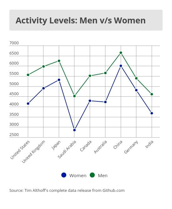Activity levels standford