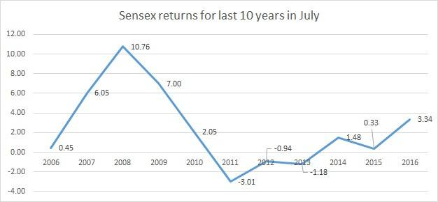 Stocks - More Stats Links