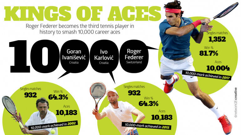 Roger Federer 10000