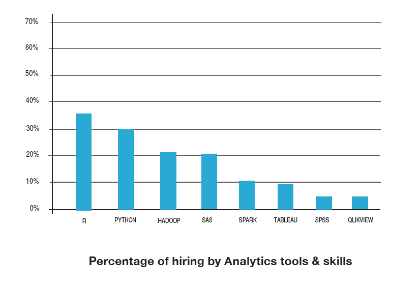 Skills for jobs