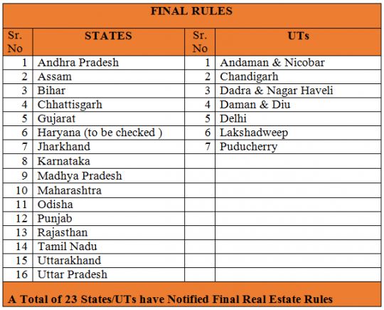 RERA report card: 23 states notify rules
