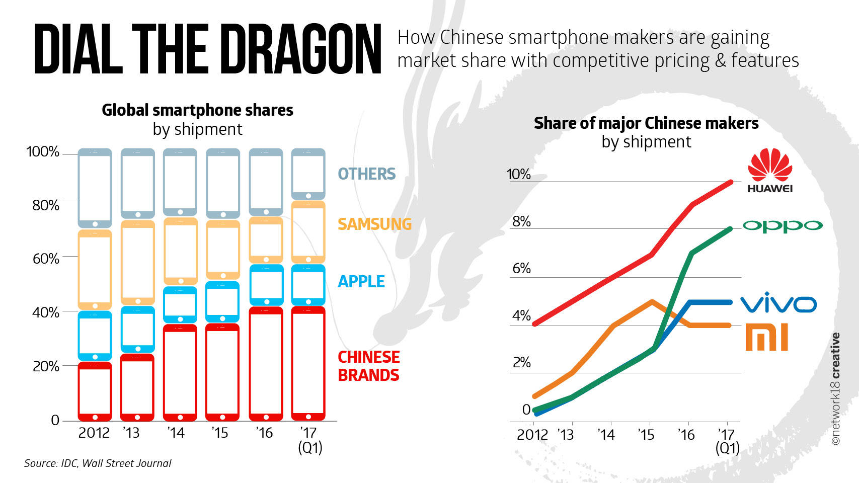 Huawei Beats Apple to Become 2nd Largest Smartphone Brand