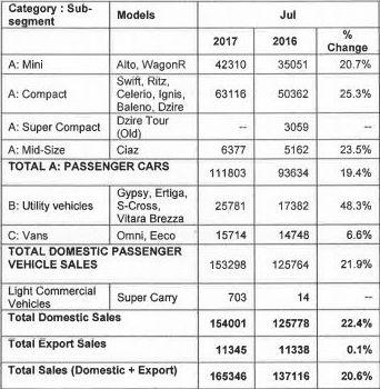 Maruti Suzuki July Sales Beat Estimates Jumps 20 6 To 1 65 Lakh