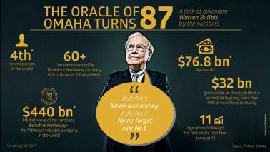 Warren Buffett: The legendary investor whom even money seems to follow