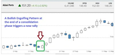 Top 5 candlestick patterns traders must know - Moneycontrol com