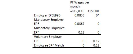 epf changes