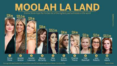 Moolah La Land: Emma Stone is the highest paid actress of 2017