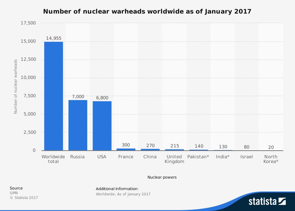 statistic_id264435_number-of-nuclear-warheads-worldwide-2017