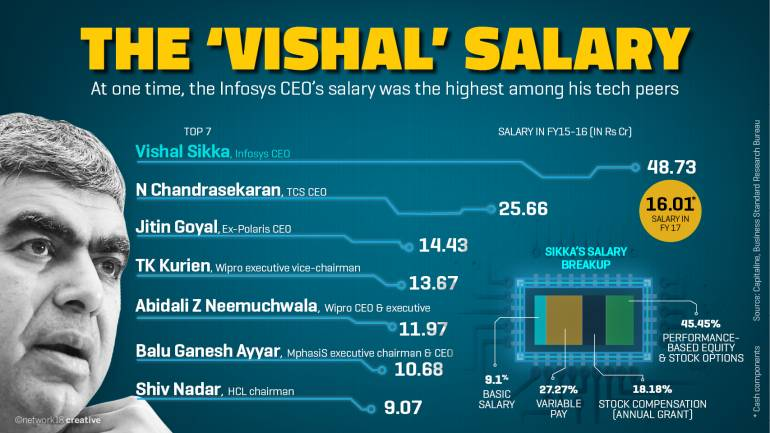 Infosys Former Ceo Amp Md Vishal Sikka Will Receive Only 1