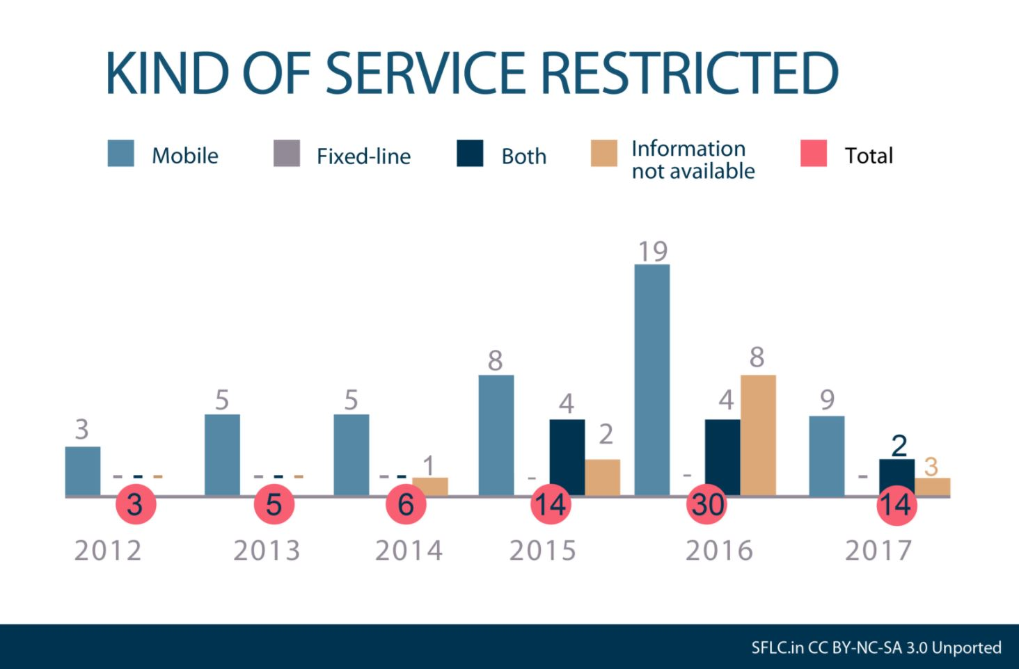 Kinds of services restricted