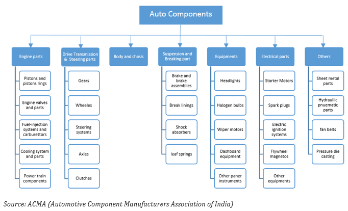 Electric vehicles: how will it impact smaller auto component