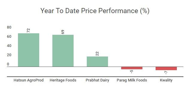 PricePerformance_Dairy06092017_new