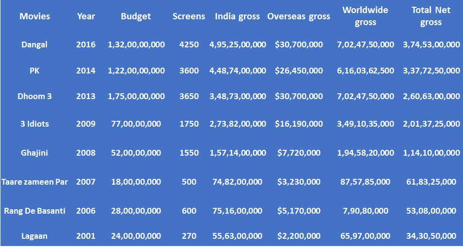 How Aamir Khan's success at box office shows content is king