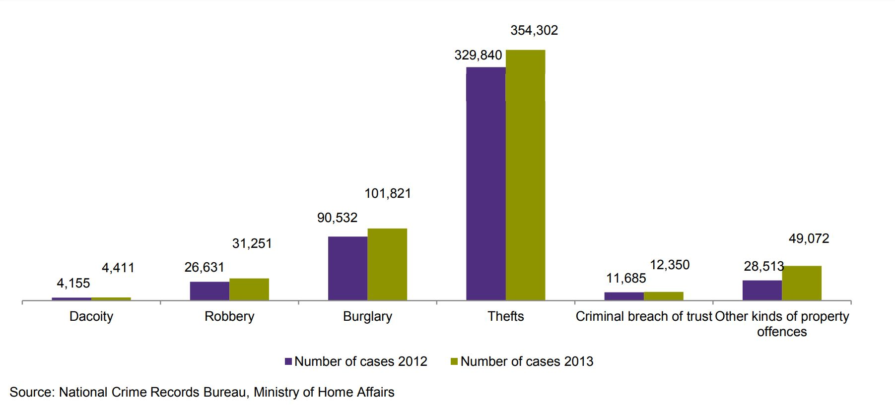 crime rate increase. DATA STORY  India has the world s largest number of private