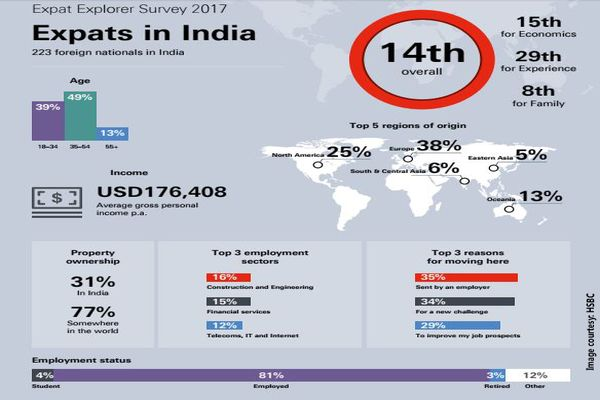 India ranks 14th as best country for expats to live and work in