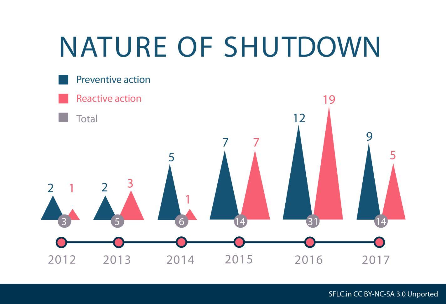 nature of shutdown