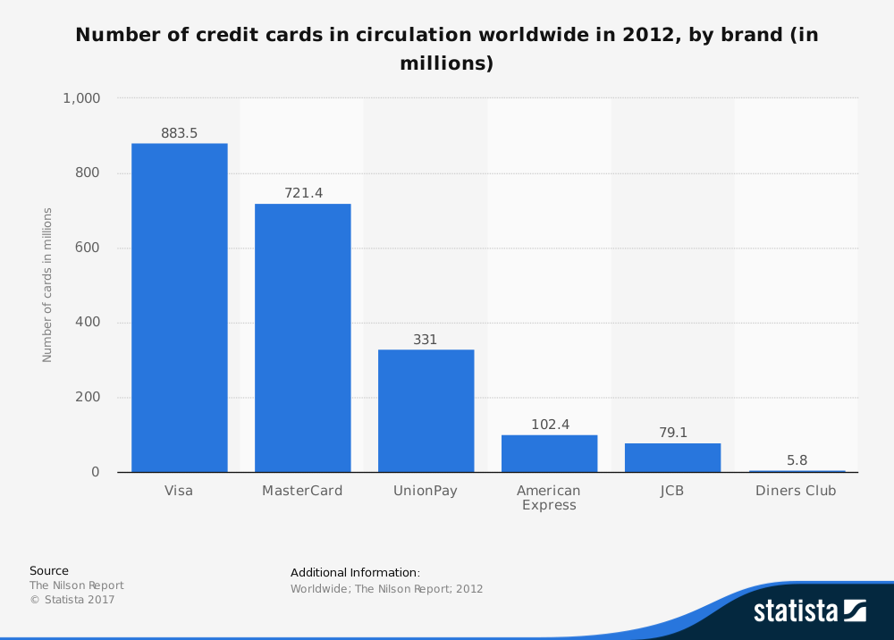 statistic_id279257_number-of-credit-cards-in-circulation-worldwide-in-2012-by-brand