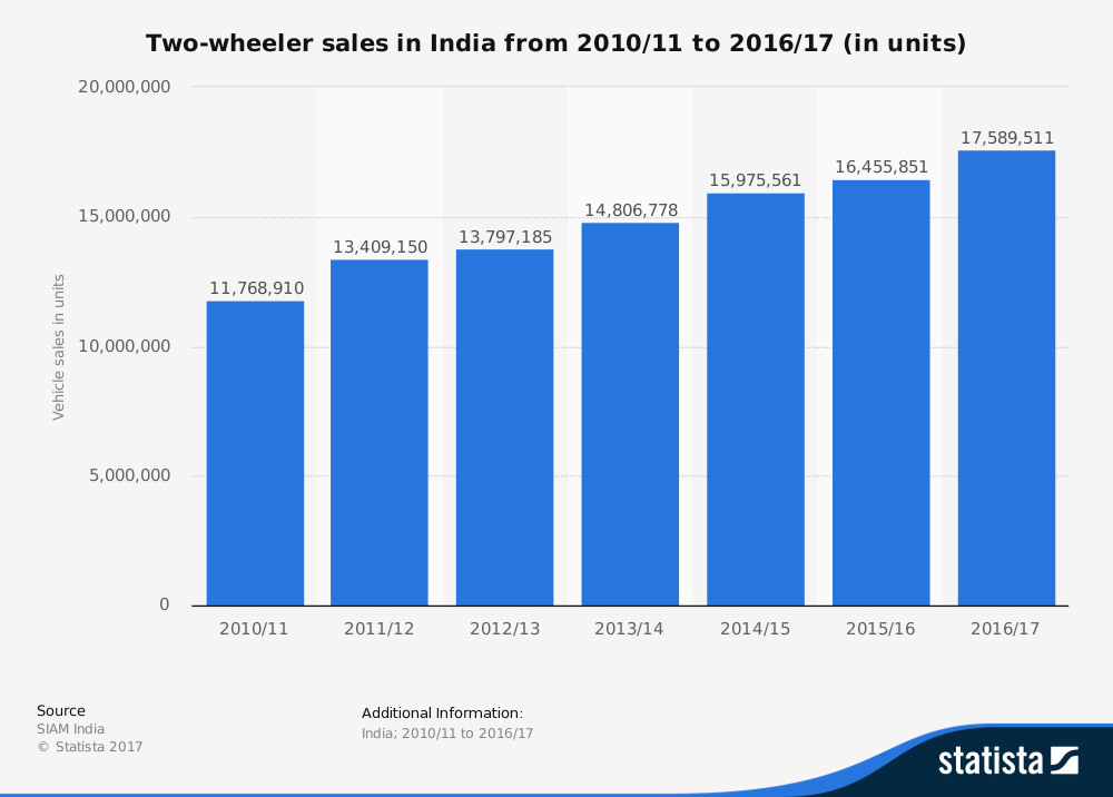 statistic_id318023_two-wheeler-sales-in-india-2011-2017