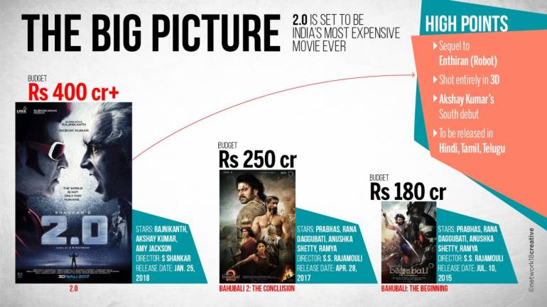 Big budget films gain popularity as viewers ready for new film making techniques; Rajinikanth's 2.0 up next