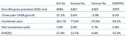 GIC IPO - image 7
