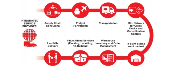 Mahindra Logistics IPO to open on October 31: 10 things you