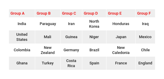 FIFA Under 17 World Cup India 2017 - Groups